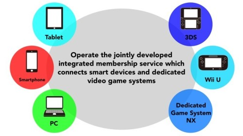 Nintendo NX Schemat Nintendo Network