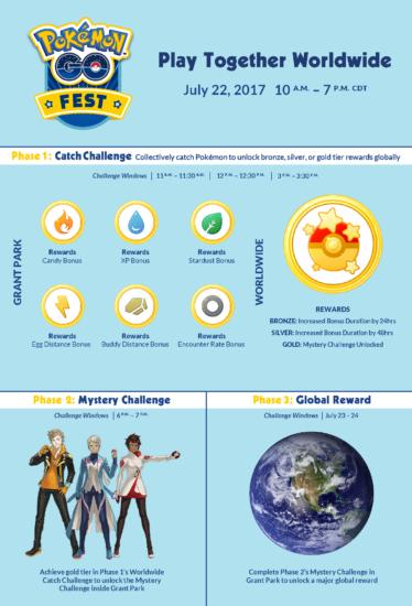 Pokemon GO Fest Infografika