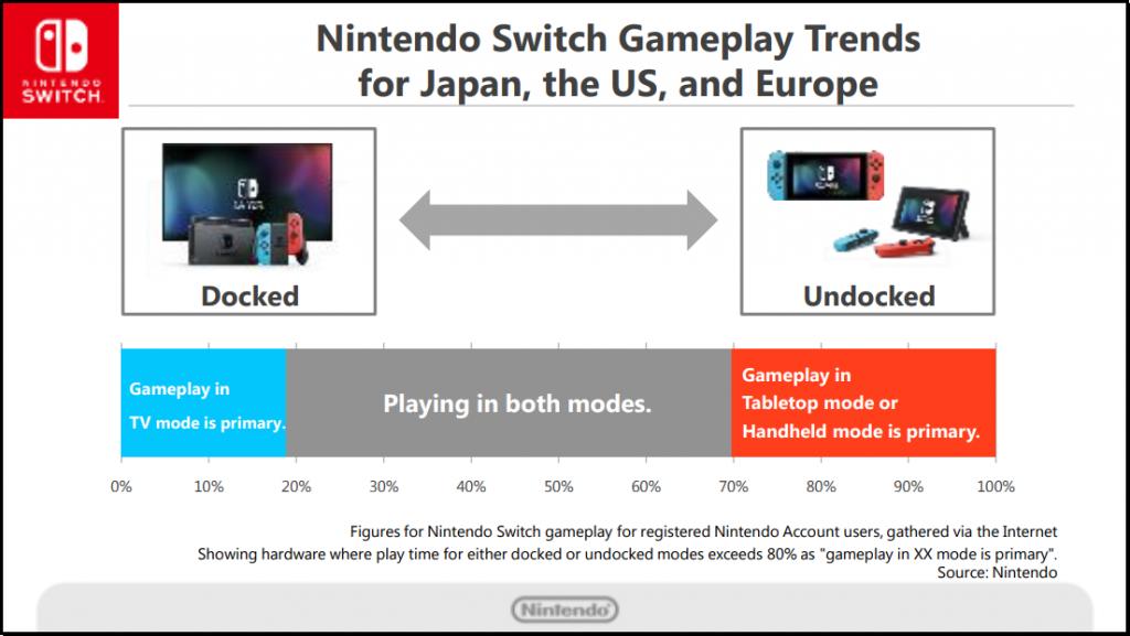 New Nintendo Switch, proporcje grania w 2017 roku